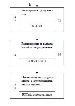 Стандарт предприятия блок схема