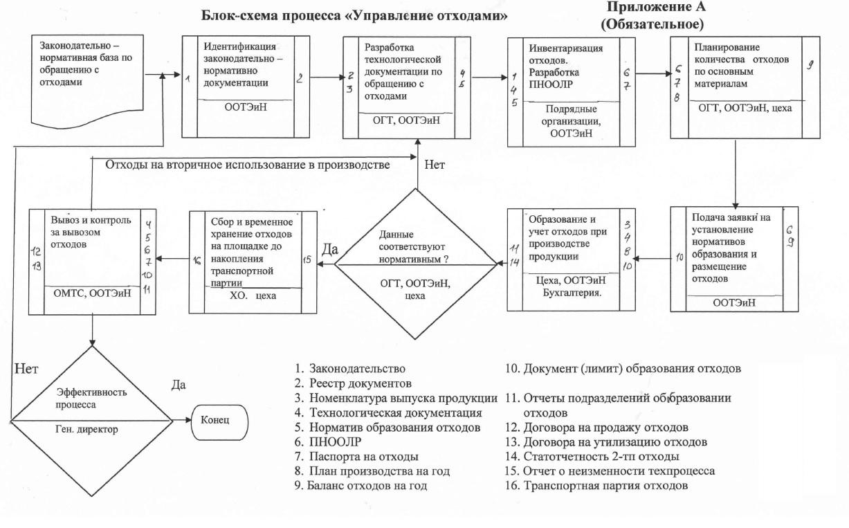 Блок схема процесса Управление отходами