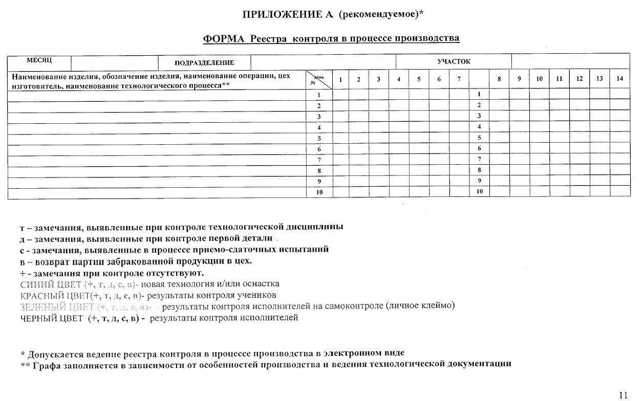 Форма реестра контроля в процессе производства