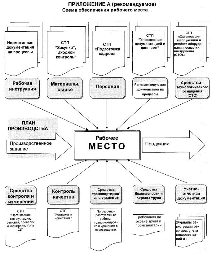 Схема обеспечения рабочего места