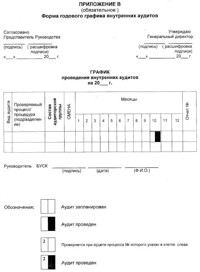 форма годового графика внутренних аудитов