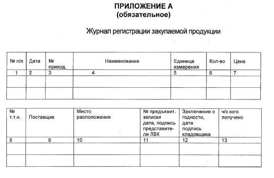 Журнал регистрации закупаемой продукции