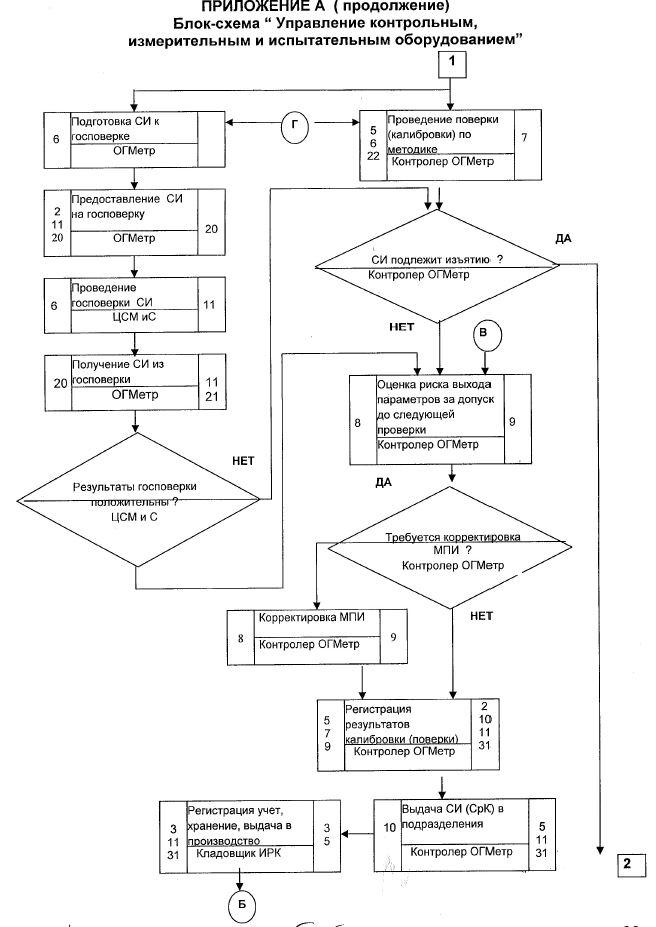 блок схема трелогогического обеспечения продолжение