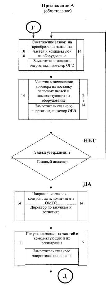 продолжение схемы Блок схема организация эксплуатации энергетического оборудования