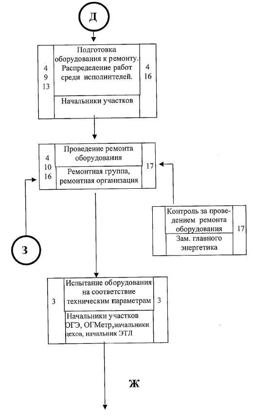 продолжение блок схемы по эксплуатации