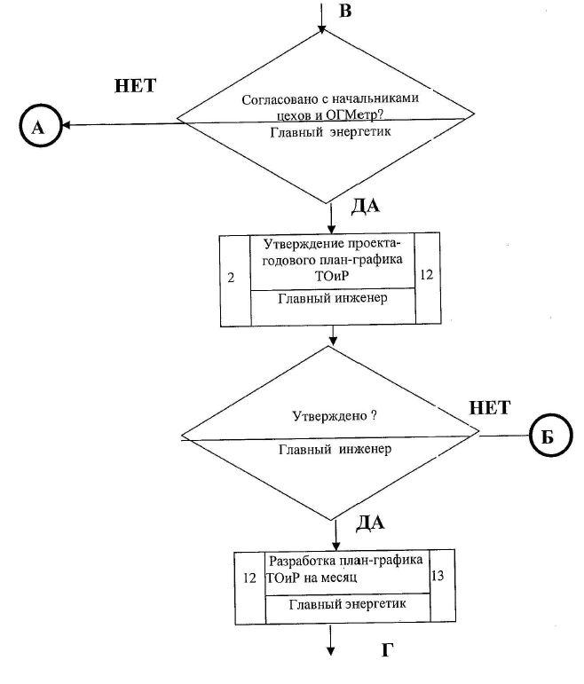 Блок схема организация эксплуатации оборудования