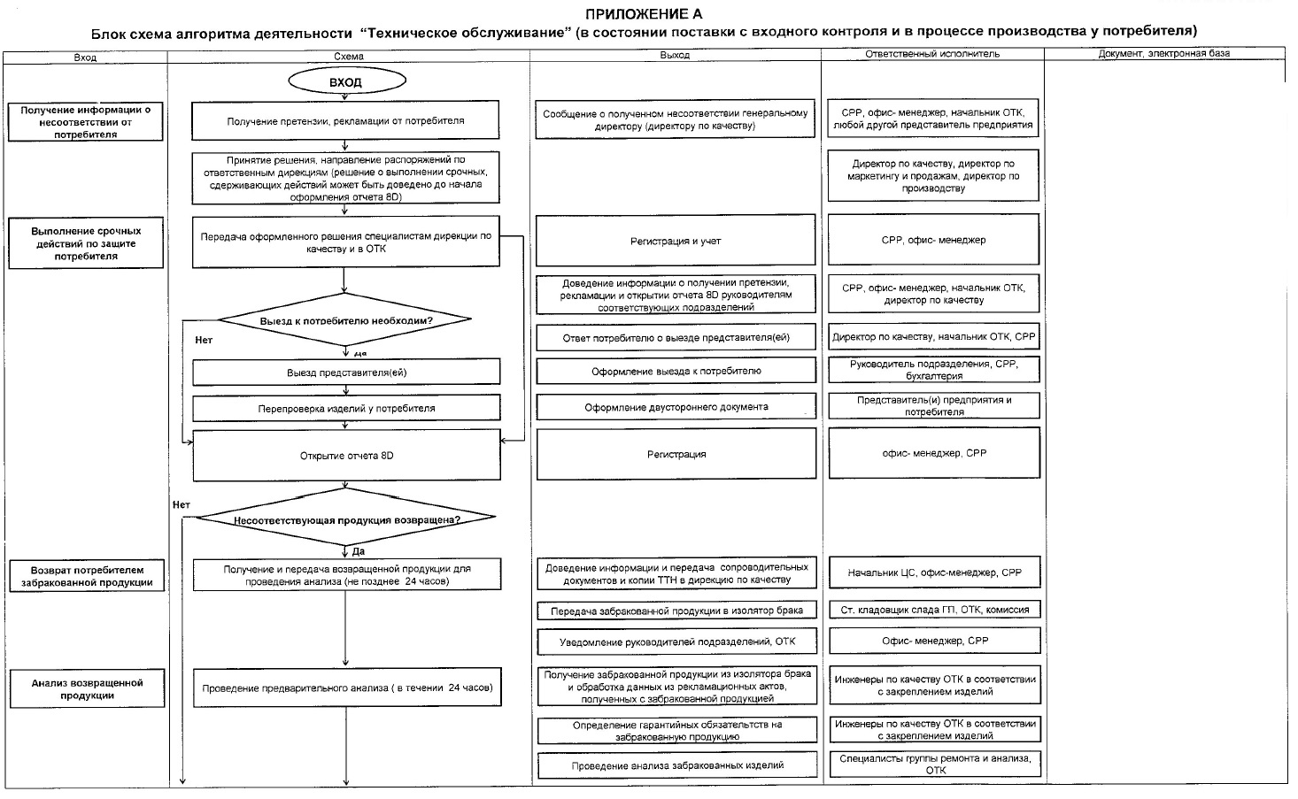 Блок схема деятельности техническое обслуживание