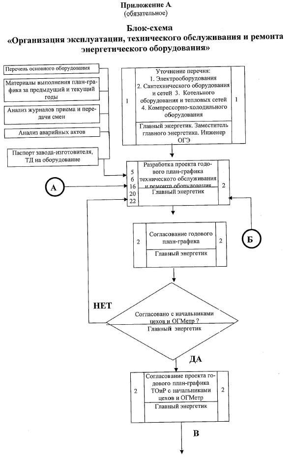 Блок схема организация эксплуатации, технического обслуживания и ремонта энергетического оборудования