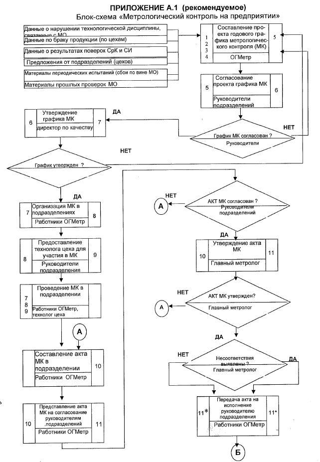 блок схема метрологический контроль на предприятии