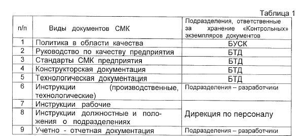 Виды документов СМК, ответственный за хранение