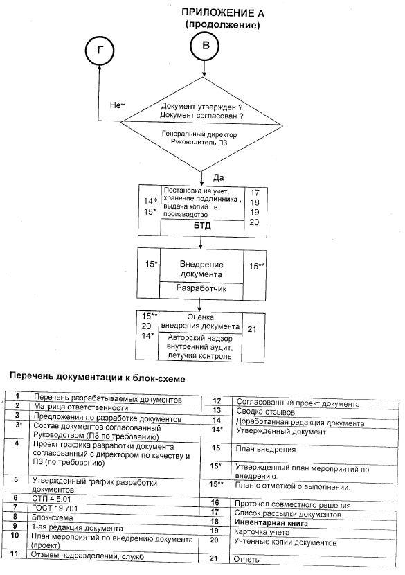 блок схема разработки СТП