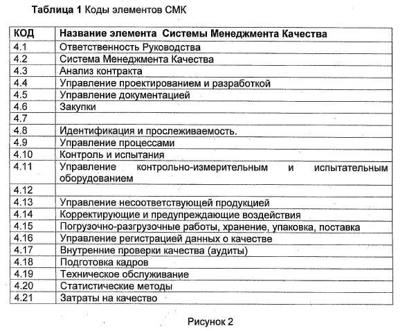 Коды элементов СМК