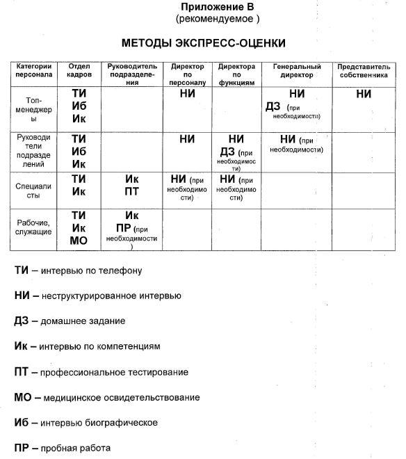 Методика экспресс оценки кандидата
