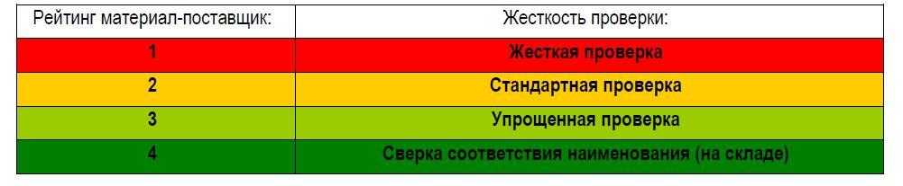 входной контроль поставщиков