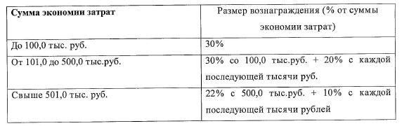 Процент вознаграждения за экономию затрат