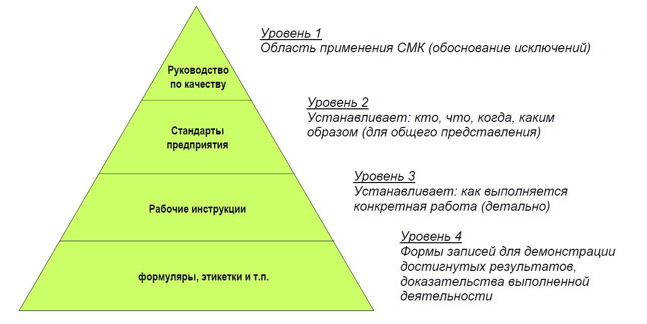 структура документации