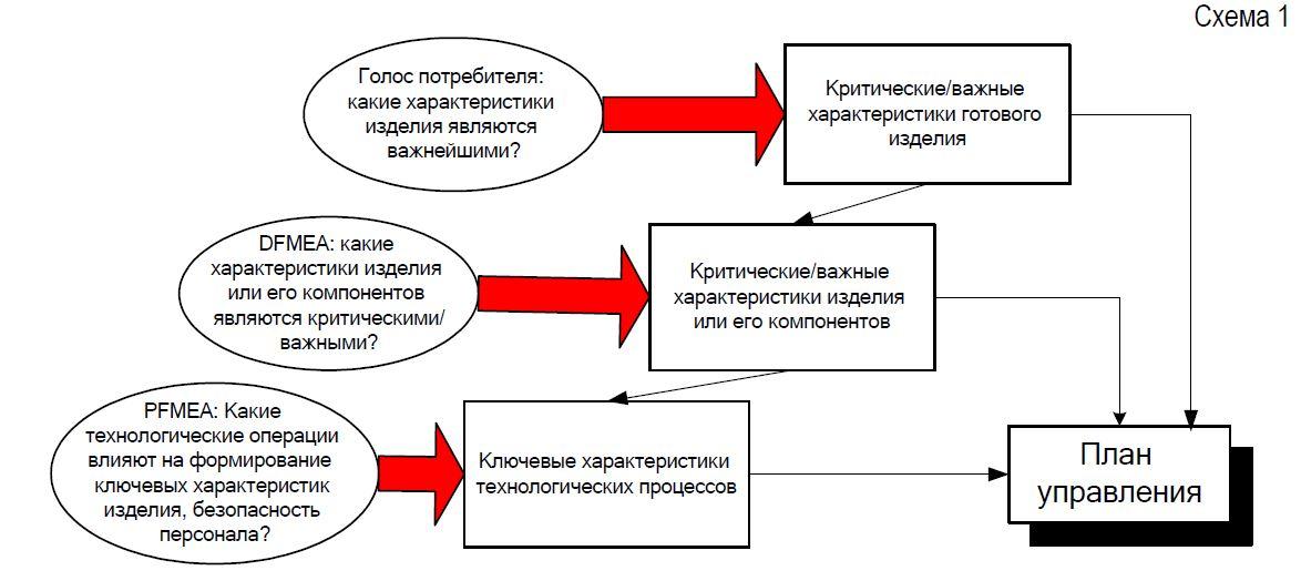 определение ключевых характеристик