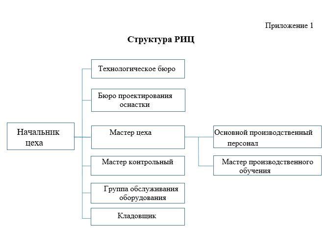 структура инструментального цеха