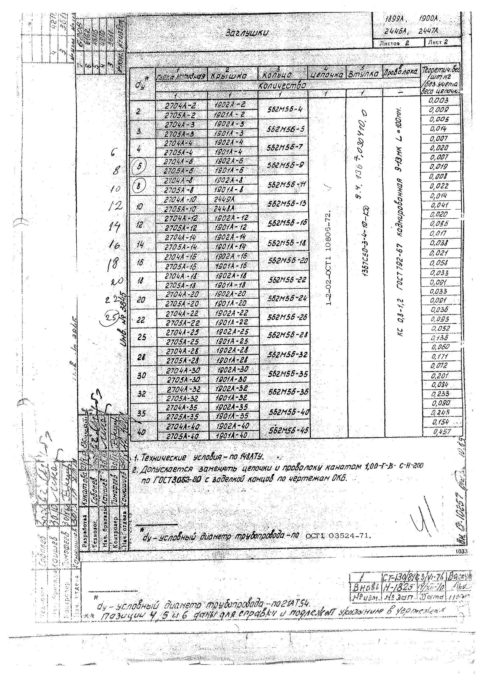 1899А, 1900А, 2446А, 2447А Заглушки размеры