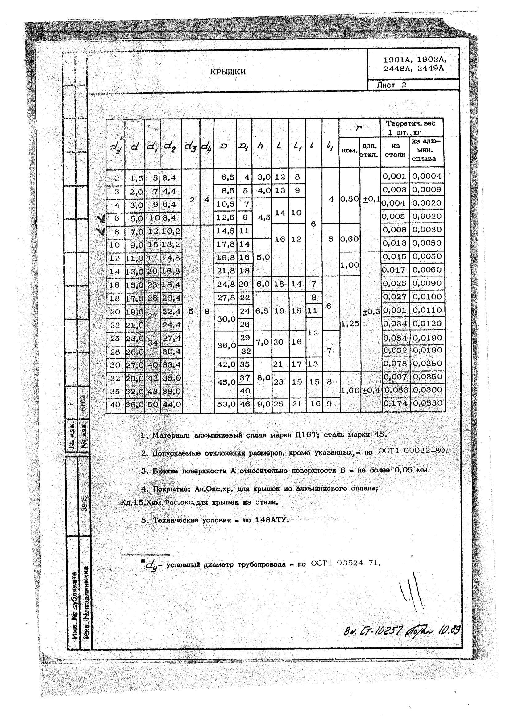 1901А, 1902А, 2448А, 2449А Крышки