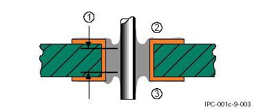 Заполнение припоем металлизированного монтажного