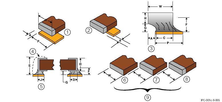 SMD-компоненты с прямоугольными или квадратными контактами