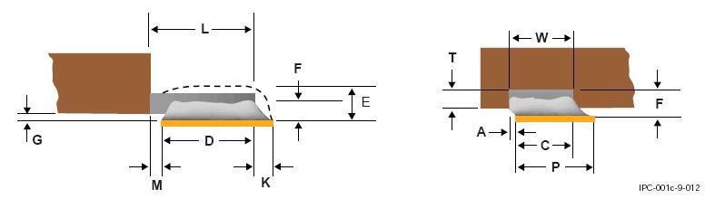 SMD-компоненты с неформованными планарными выводами