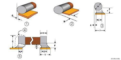 SMD-компоненты с цилиндрическими контактами
