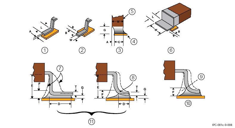 SMD-компоненты с плоскими выводами