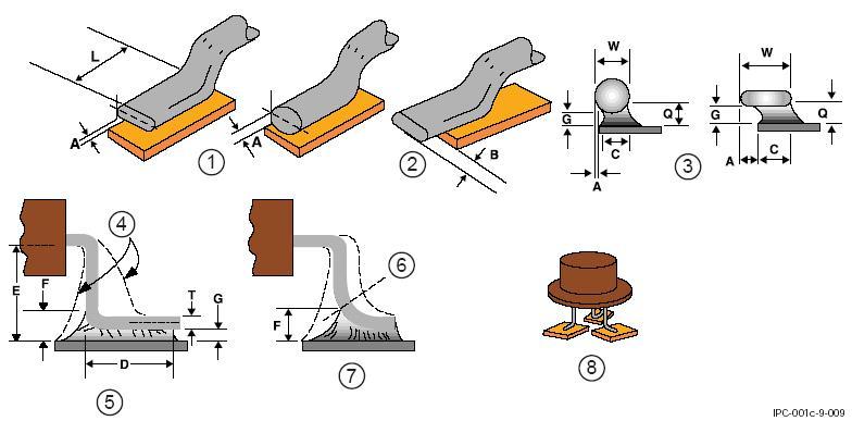 SMD-компоненты с выводами круглого или овального профиля