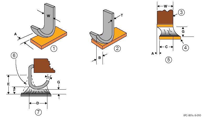 SMD-компоненты с выводами J-типа